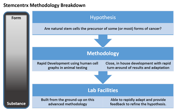 Stemcentrx methodology breakdown summary diagram.
